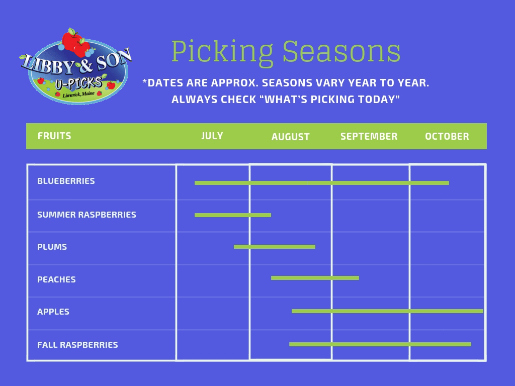 Picking Season Chart